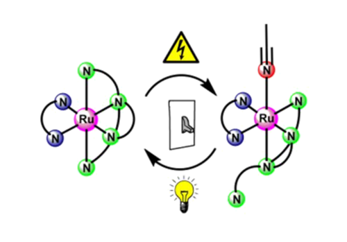 "Metal complexes of ""click""-derived tripodal ligands for photochemical and electrochemical bond activation reactions"