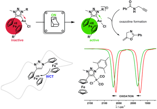Metal complexes of mesionic/abnormal carbenes and catalysis