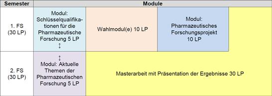 Pharmazie Studium Berlin